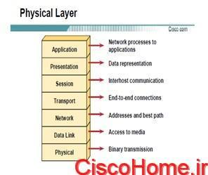 OSI-Layer 1