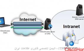 Direct Access چیست و چگونه پیاده سازی می شود؟