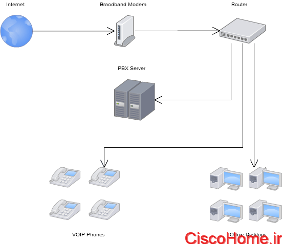 VOIP-Network-Diagram