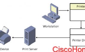 فرایند چاپ در ویندوز